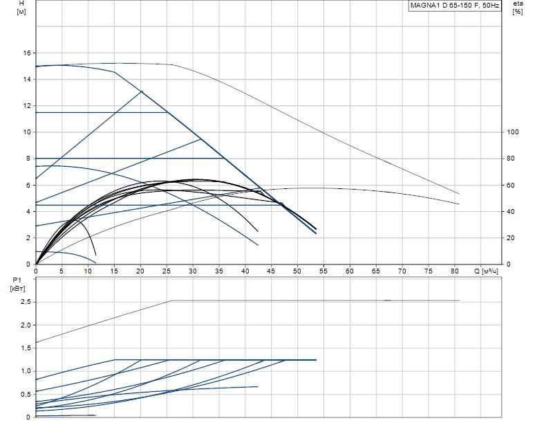 Гидравлические характеристики насоса Grundfos MAGNA1 D 65-150 F артикул: 99221381