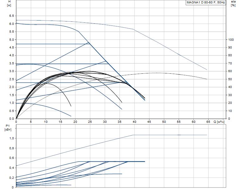 Гидравлические характеристики насоса Grundfos MAGNA1 D 80-60 F артикул: 99221418