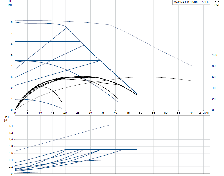 Гидравлические характеристики насоса Grundfos MAGNA1 D 80-80 F артикул: 99221419