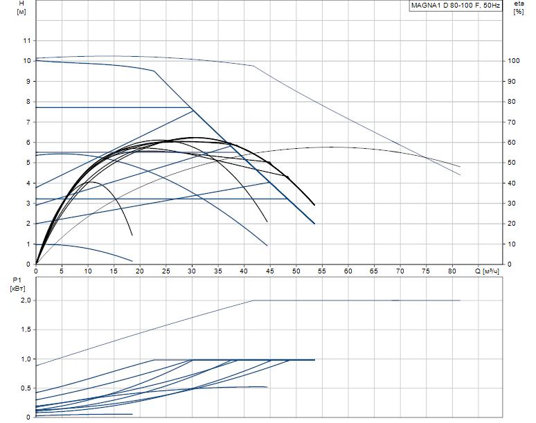 Гидравлические характеристики насоса Grundfos MAGNA1 D 80-100 F артикул: 99221420