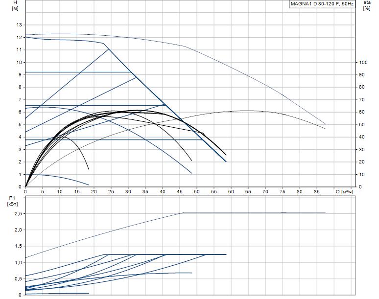 Гидравлические характеристики насоса Grundfos MAGNA1 D 80-120 F артикул: 99221421
