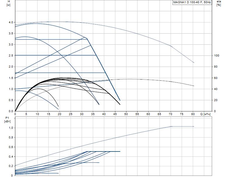 Гидравлические характеристики насоса Grundfos MAGNA1 D 100-40 F артикул: 99221453