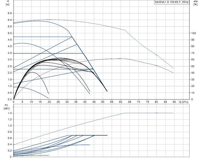 Гидравлические характеристики насоса Grundfos MAGNA1 D 100-60 F артикул: 99221454