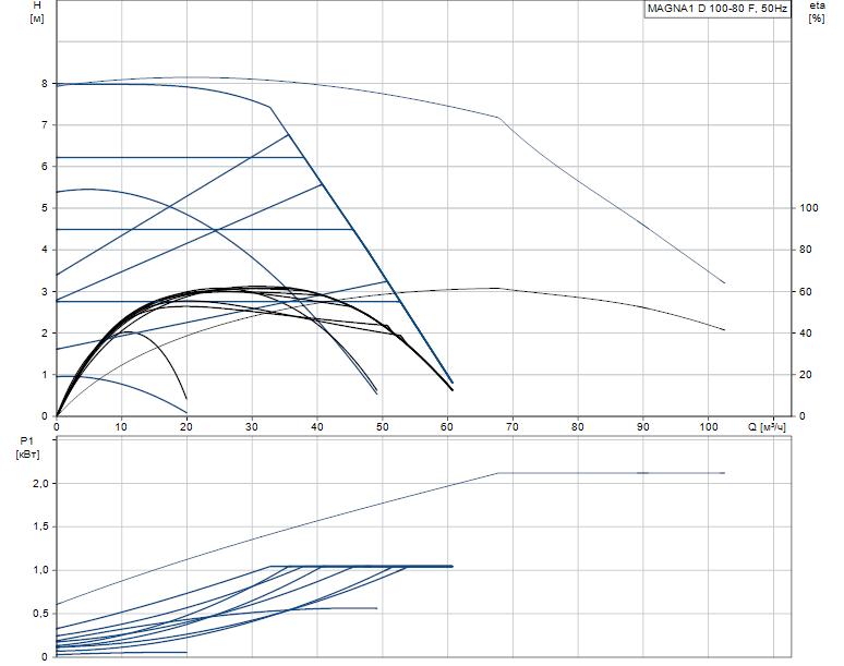 Гидравлические характеристики насоса Grundfos MAGNA1 D 100-80 F артикул: 99221455
