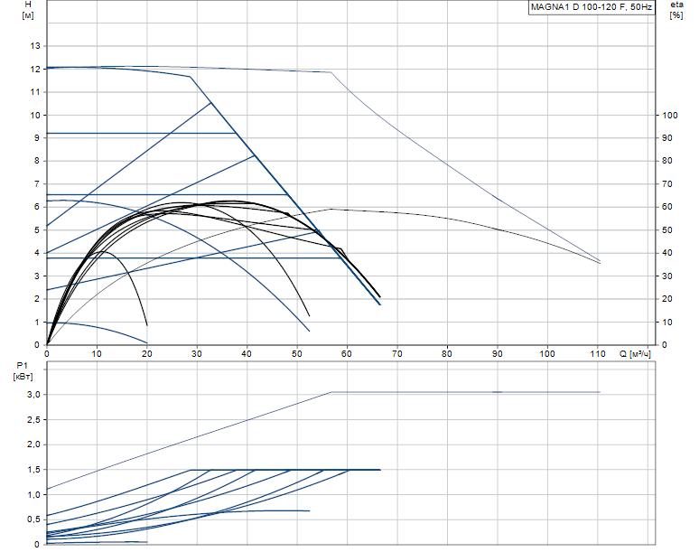 Гидравлические характеристики насоса Grundfos MAGNA1 D 100-120 F артикул: 99221457