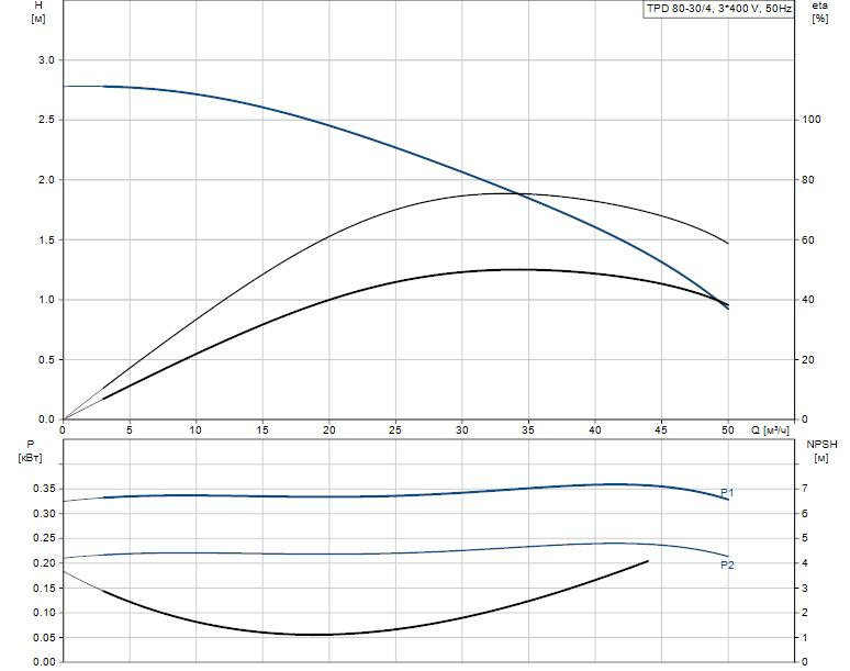 Гидравлические характеристики насоса Grundfos TPD 80-30/4-A-F-A-BQBE 400Y 50HZ артикул: 99222186
