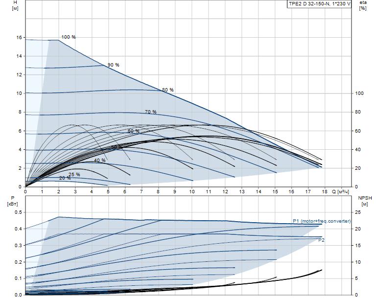 Гидравлические характеристики насоса Grundfos TPE2 D 32-150-N-A-F-A-BQBE артикул: 99223348