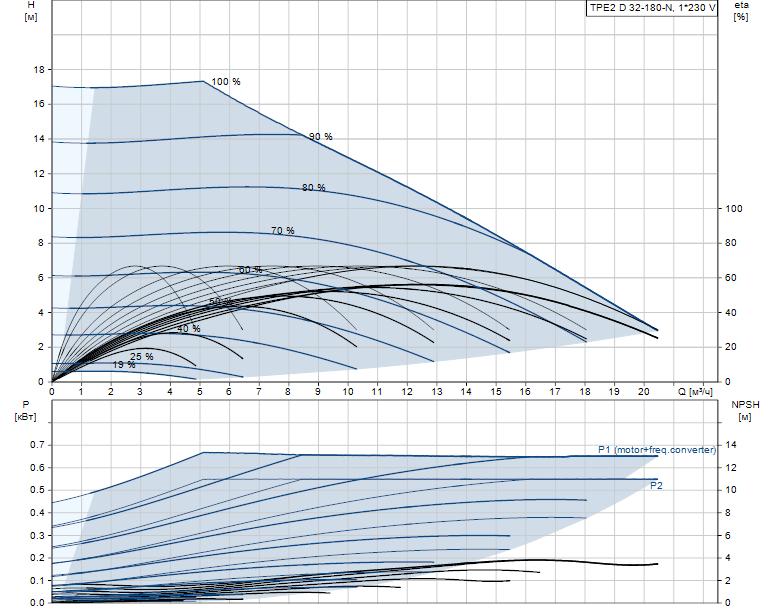 Гидравлические характеристики насоса Grundfos TPE2 D 32-180-N-A-F-A-BQBE артикул: 99223351