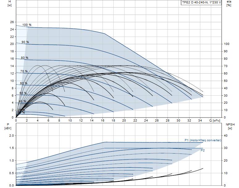 Гидравлические характеристики насоса Grundfos TPE2 D 40-240-N-A-F-A-BQBE артикул: 99223369