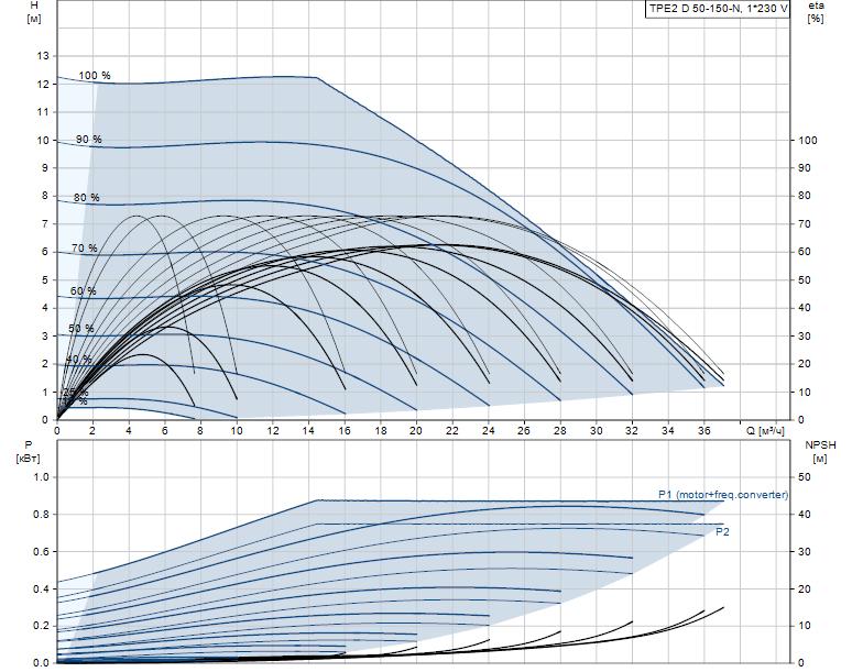 Гидравлические характеристики насоса Grundfos TPE2 D 50-150-N-A-F-A-BQBE артикул: 99223379