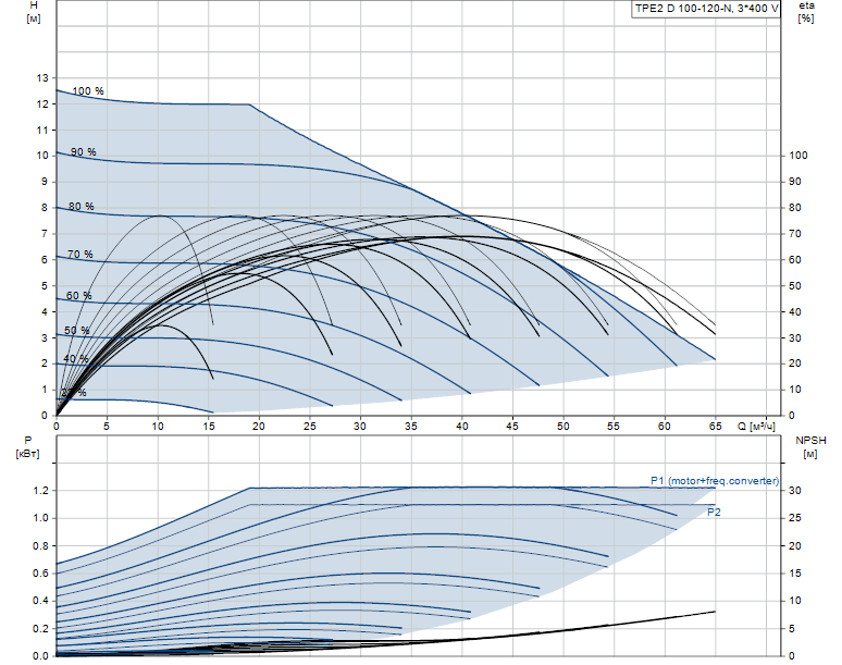 Гидравлические характеристики насоса Grundfos TPE2 D 100-120-N-A-F-A-BQBE артикул: 99223817