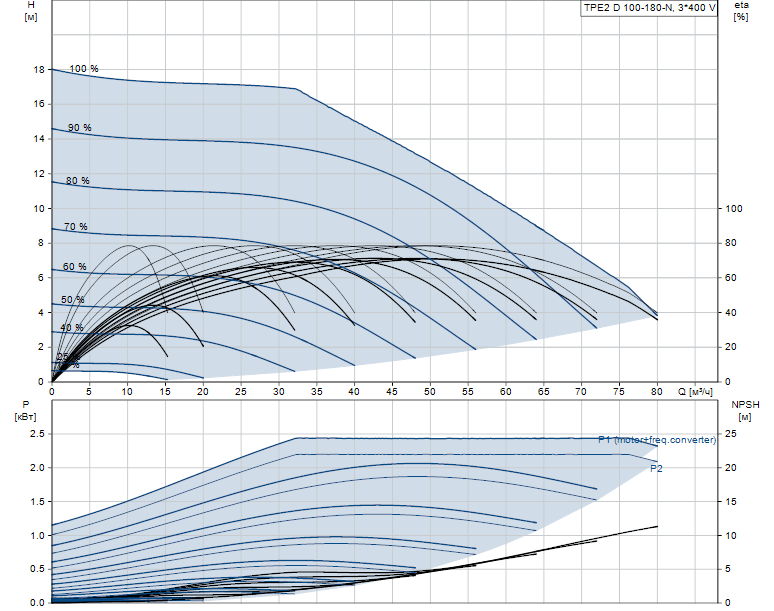 Гидравлические характеристики насоса Grundfos TPE2 D 100-180-N-A-F-A-BQBE артикул: 99223820