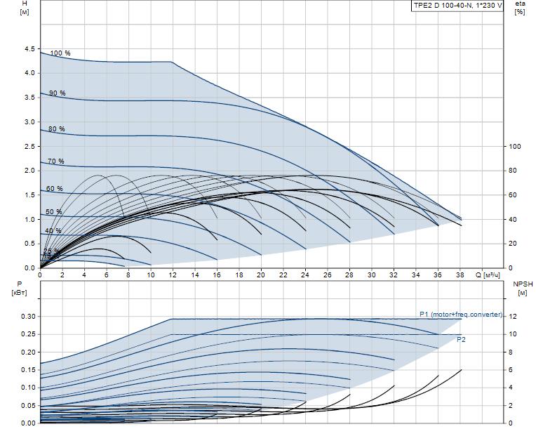 Гидравлические характеристики насоса Grundfos TPE2 D 100-40-N-A-F-A-BQBE артикул: 99223867