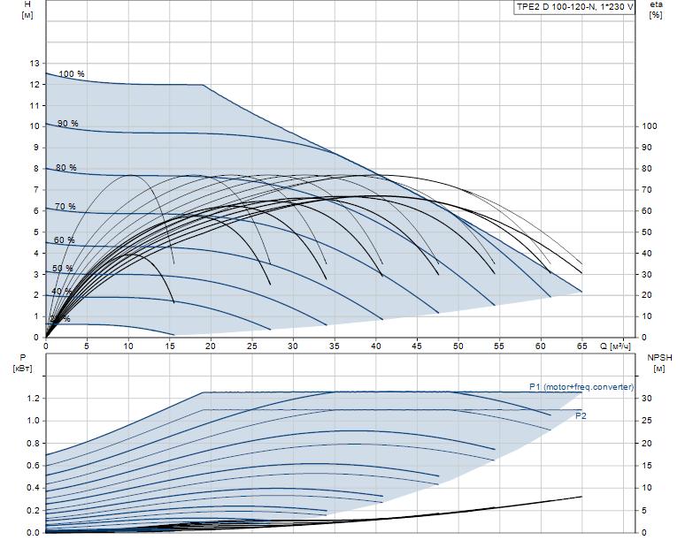 Гидравлические характеристики насоса Grundfos TPE2 D 100-120-N-A-F-A-BQBE артикул: 99223868