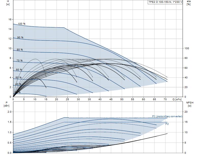 Гидравлические характеристики насоса Grundfos TPE2 D 100-150-N-A-F-A-BQBE артикул: 99223870