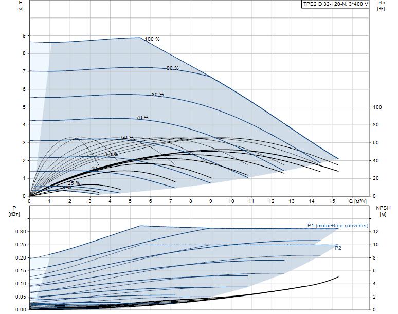 Гидравлические характеристики насоса Grundfos TPE2 D 32-120-N-A-F-A-BQBE артикул: 99224019