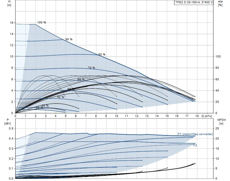 Гидравлические характеристики насоса Grundfos TPE2 D 32-150-N-A-F-A-BQBE артикул: 99224021