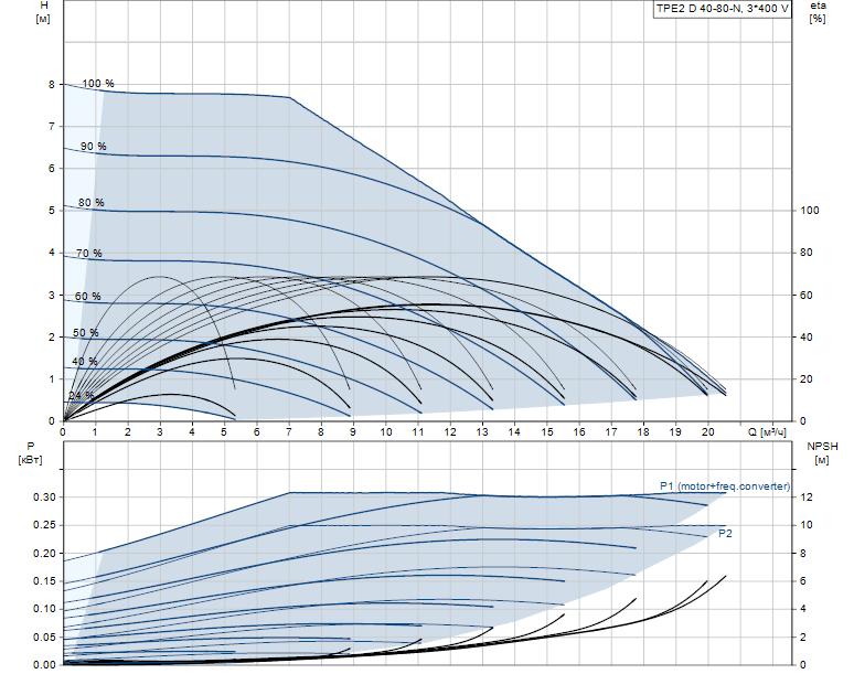 Гидравлические характеристики насоса Grundfos TPE2 D 40-80-N-A-F-A-BQBE артикул: 99224026