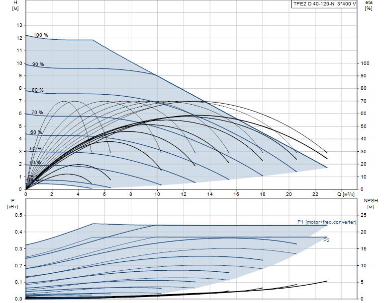 Гидравлические характеристики насоса Grundfos TPE2 D 40-120-N-A-F-A-BQBE артикул: 99224028