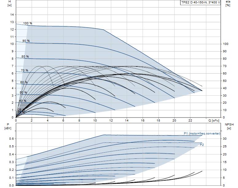 Гидравлические характеристики насоса Grundfos TPE2 D 40-150-N-A-F-A-BQBE артикул: 99224029