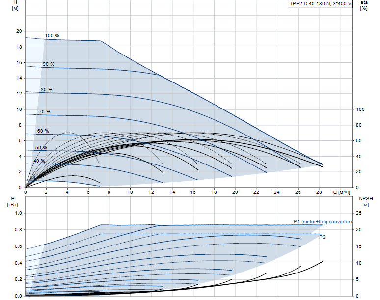 Гидравлические характеристики насоса Grundfos TPE2 D 40-180-N-A-F-A-BQBE артикул: 99224031