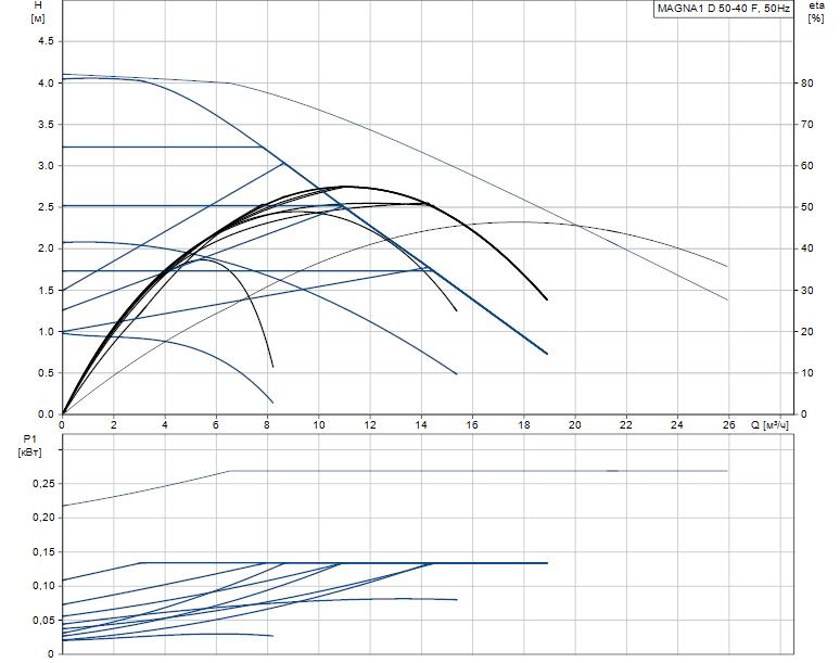 Гидравлические характеристики насоса Grundfos MAGNA1 D 50-40 F артикул: 99230357