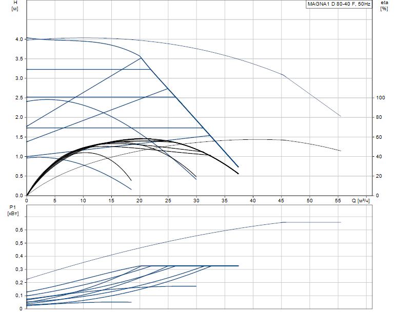 Гидравлические характеристики насоса Grundfos MAGNA1 D 80-40 F артикул: 99230413