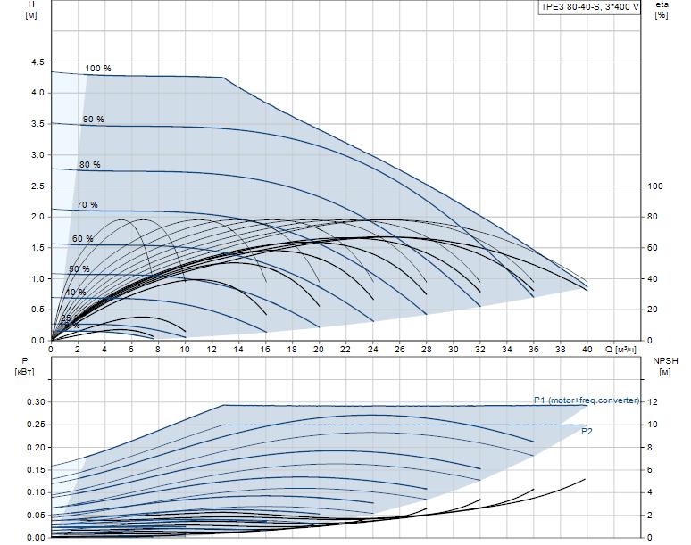 Гидравлические характеристики насоса Grundfos TPE3 80-40-S A-F-A-BQQE - 99272188 артикул: 99272188