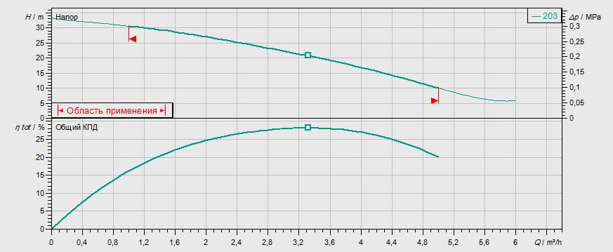Гидравлические характеристики насоса Wilo MVIS 203-1/16/K/3-400-50-2 артикул: 2009034()