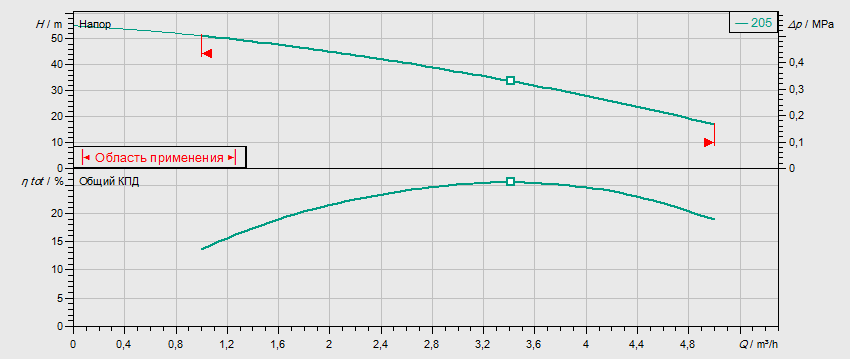 Гидравлические характеристики насоса Wilo MVIS 205-1/16/K/3-400-50-2 артикул: 2009036()