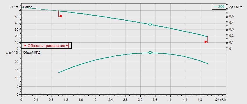 Гидравлические характеристики насоса Wilo MVIS 206-1/16/K/3-400-50-2 артикул: 2009037()