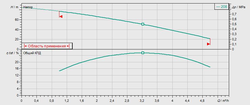 Гидравлические характеристики насоса Wilo MVIS 208-1/16/K/3-400-50-2 артикул: 2009039()