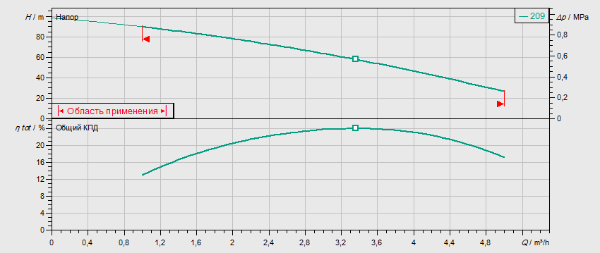 Гидравлические характеристики насоса Wilo MVIS 209-1/16/K/3-400-50-2 артикул: 2009040()