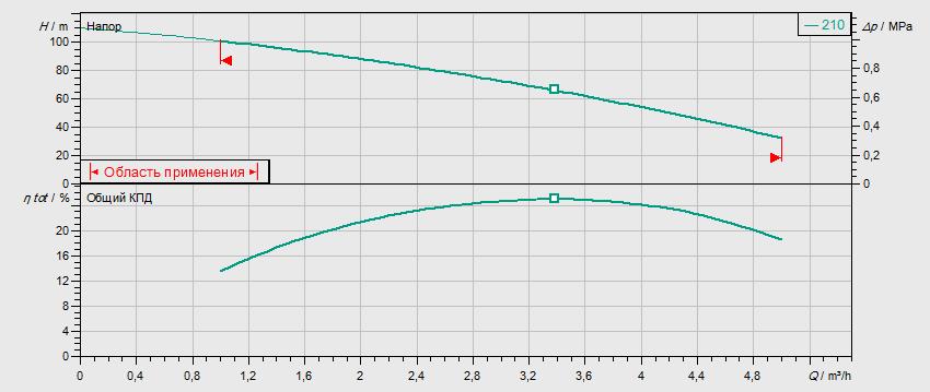 Гидравлические характеристики насоса Wilo MVIS 210-1/16/K/3-400-50-2 артикул: 2009041()