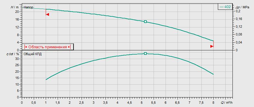 Гидравлические характеристики насоса Wilo MVIS 402-1/16/K/3-400-50-2 артикул: 2009042()