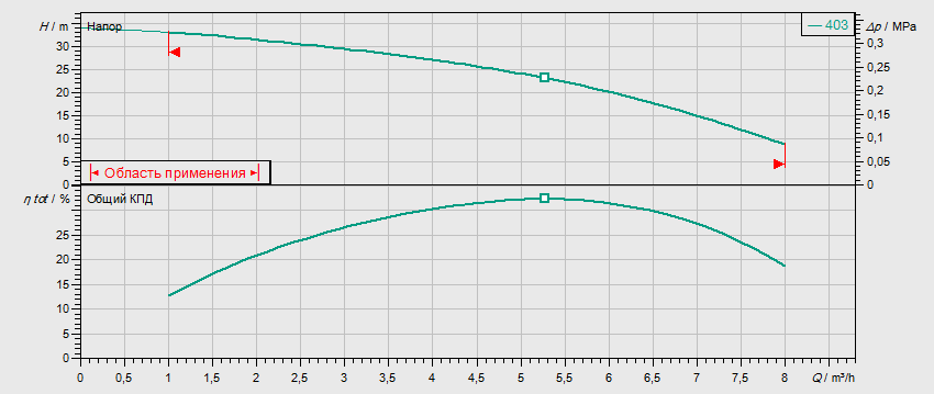 Гидравлические характеристики насоса Wilo MVIS 403-1/16/K/3-400-50-2 артикул: 2009043()