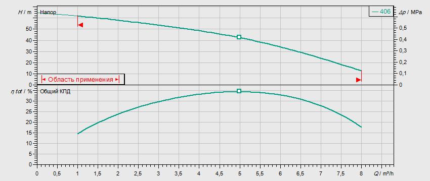 Гидравлические характеристики насоса Wilo MVIS 406-1/16/K/3-400-50-2 артикул: 2009046()