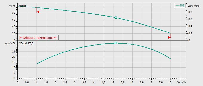 Гидравлические характеристики насоса Wilo MVIS 409-1/16/K/3-400-50-2 артикул: 2009049()