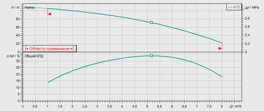 Гидравлические характеристики насоса Wilo MVIS 410-1/16/K/3-400-50-2 артикул: 2009050()