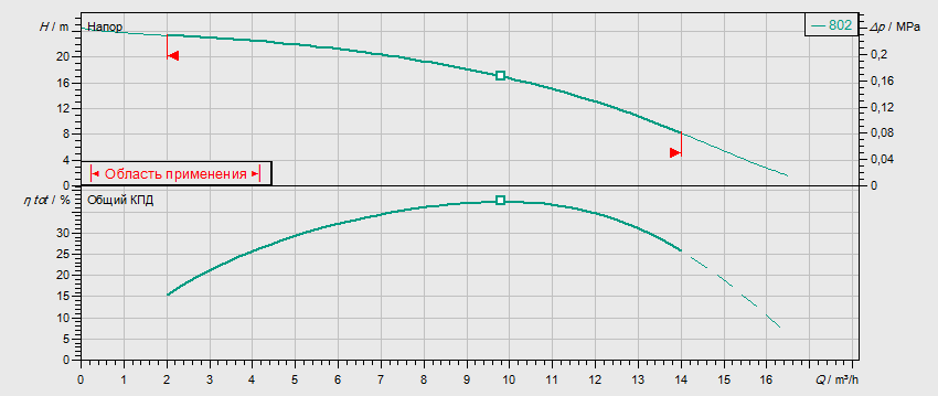 Гидравлические характеристики насоса Wilo MVIS 802-1/16/K/3-400-50-2 артикул: 2009051()