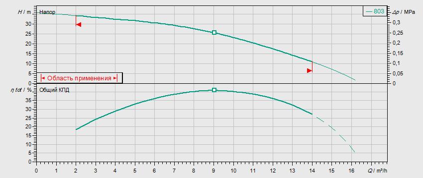 Гидравлические характеристики насоса Wilo MVIS 803-1/16/K/3-400-50-2 артикул: 2009052()