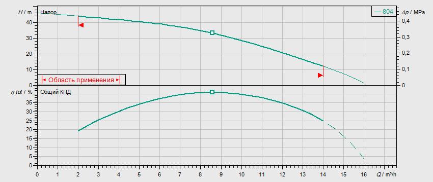 Гидравлические характеристики насоса Wilo MVIS 804-1/16/K/3-400-50-2 артикул: 2009053()