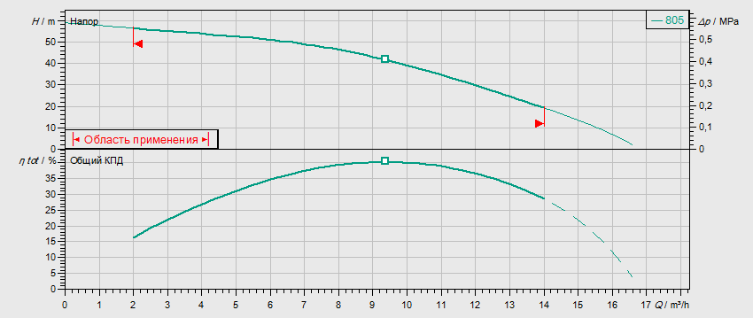 Гидравлические характеристики насоса Wilo MVIS 805-1/16/K/3-400-50-2 артикул: 2009054()