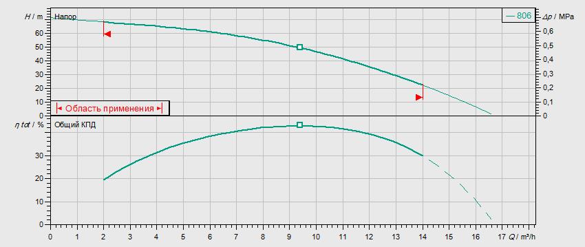 Гидравлические характеристики насоса Wilo MVIS 806-1/16/K/3-400-50-2 артикул: 2009055()