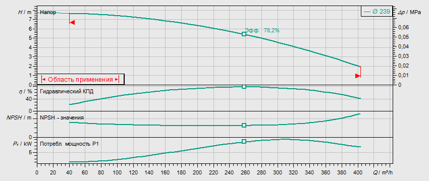 Гидравлические характеристики насоса Wilo IL 200/240-7,5/6 артикул: 2120940(2088456)