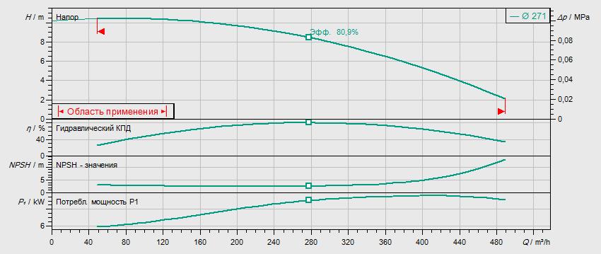 Гидравлические характеристики насоса Wilo IL 200/270-11/6 артикул: 2120942(2088454)