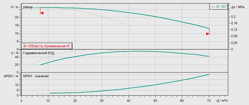 Гидравлические характеристики насоса Wilo DL 40/150-3/2 артикул: 2121017((2089234))