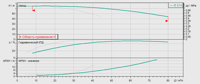 Гидравлические характеристики насоса Wilo DL 40/220-11/2 артикул: 2121021((2089228))