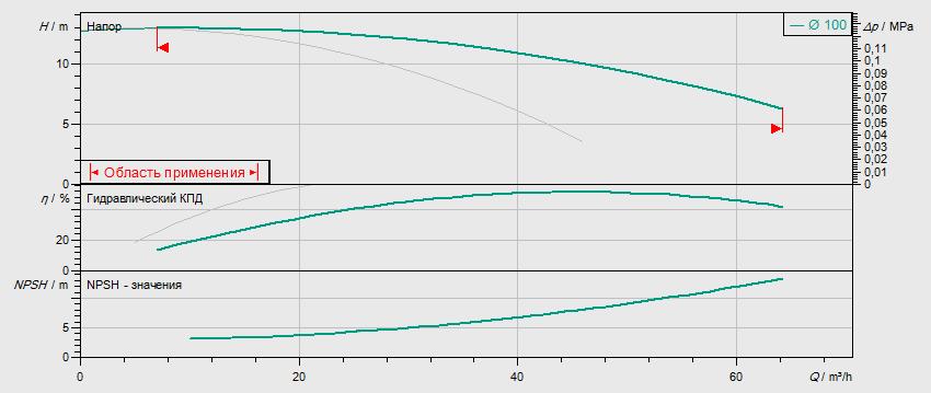 Гидравлические характеристики насоса Wilo DL 50/110-1,5/2 артикул: 2121022((2089258))