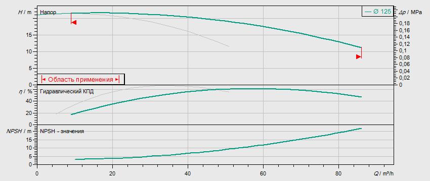 Гидравлические характеристики насоса Wilo DL 50/130-3/2 артикул: 2121024((2089256))